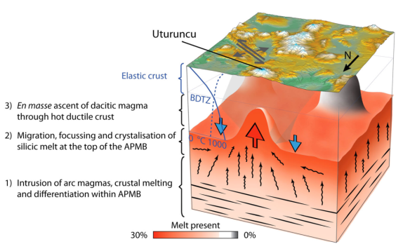 A schematic illustration of the mechanism of magma migration and buoyant ascent at Uturuncu volcano. APMB = Altiplano Puna Magma Body. Figure taken from Del Potro et al (2013), 'Diapiric ascent of silicic magma beneath the Bolivian Altiplano'. Geophysical Research Letters, vol 40., pp. 2044-2048.