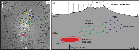 An overview of the cause of the 2001-2002 unrest at Cotopaxi volcano. Low-rate, aseismic magma supply to a small reservoir in the SW caused the surface deformation, while migration of fluids from the SW to the NE along faults caused the seismicity.